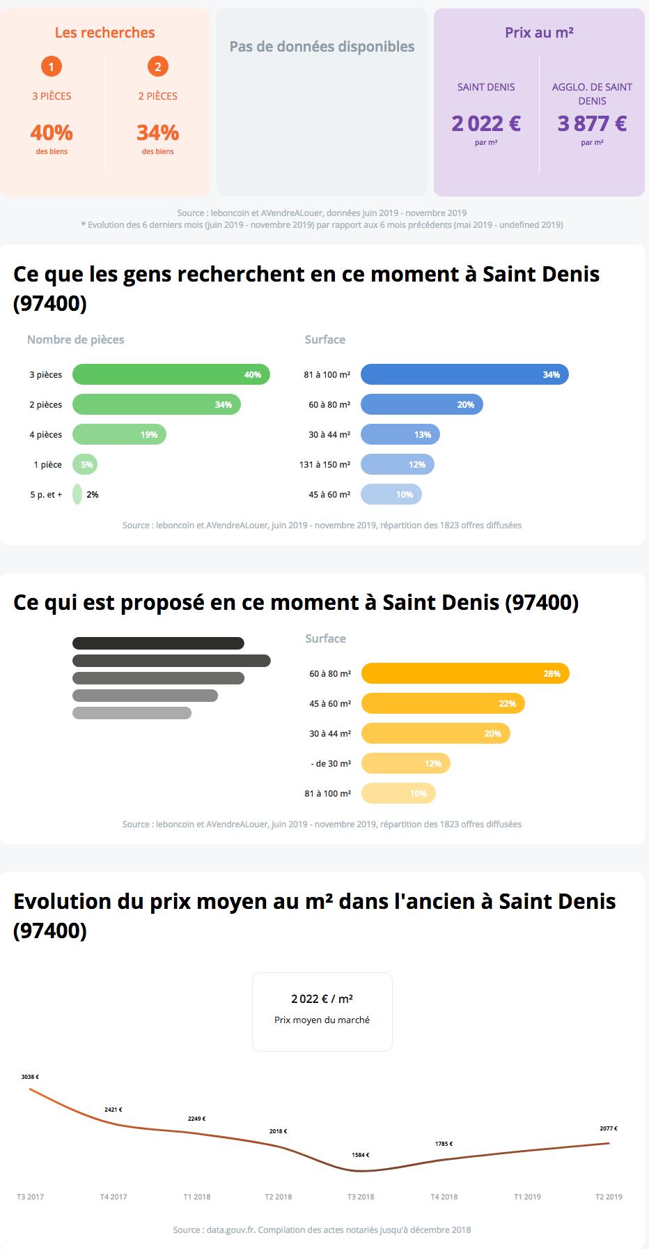Saint-Denis Biens collectifs